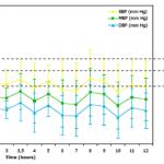 AHP 150x150 - Cardiovascular preclinical