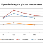 Glycemia during the glucose tolerance test
