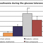 Insulenemia during the glucose tolerance test